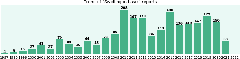 Lasix and swelling