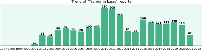 Could Lasix cause Tremor?