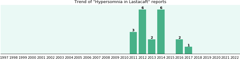 Could Lastacaft cause Hypersomnia?