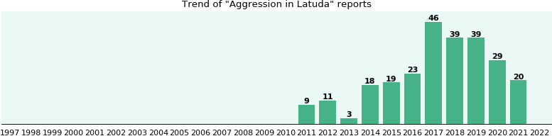 Could Latuda cause Aggression?