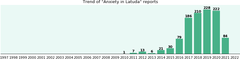 Could Latuda cause Anxiety?