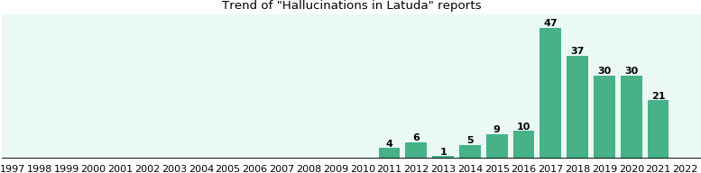 Could Latuda cause Hallucinations?
