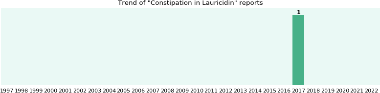 Lauricidin side effect: Constipation - eHealthMe
