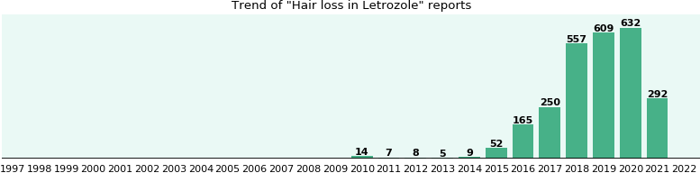 Could Letrozole cause Hair loss?