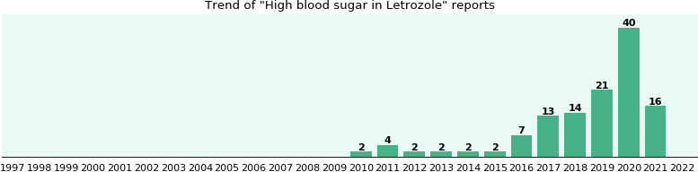 Could Letrozole cause High blood sugar?