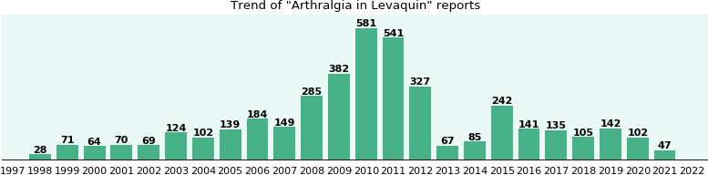 Could Levaquin cause Arthralgia?