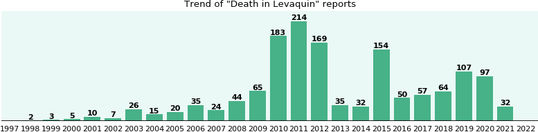 Could Levaquin cause Death?