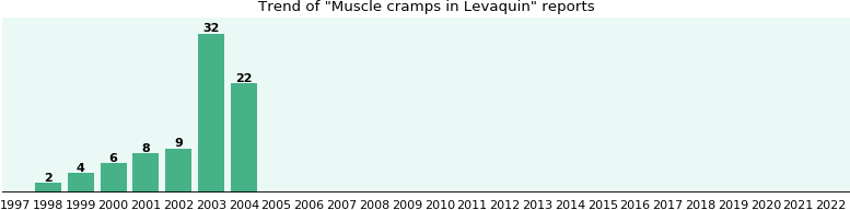 Could Levaquin cause Muscle cramps?