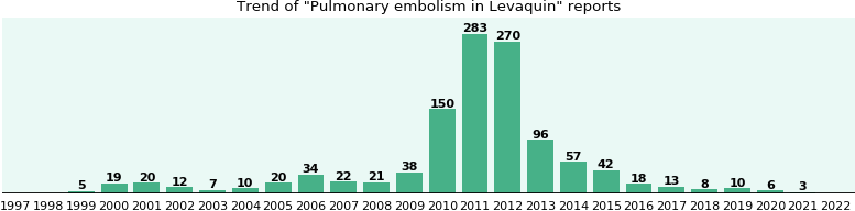 Could Levaquin cause Pulmonary embolism?