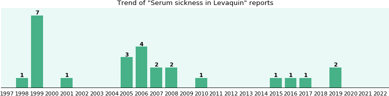 Could Levaquin cause Serum sickness?