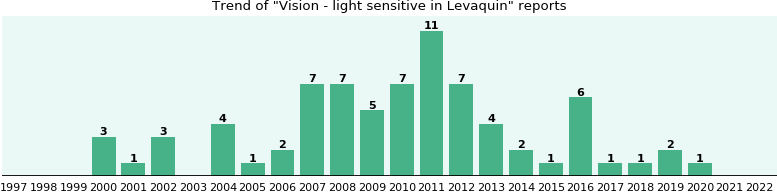 Could Levaquin cause Vision - light sensitive?