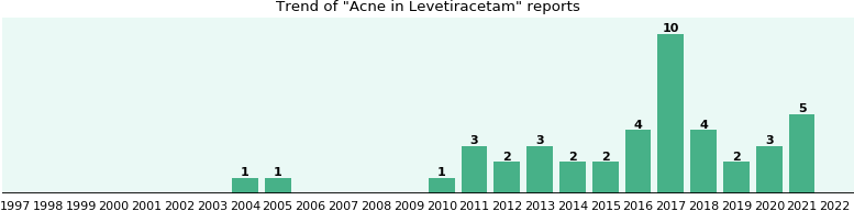 Could Levetiracetam cause Acne?
