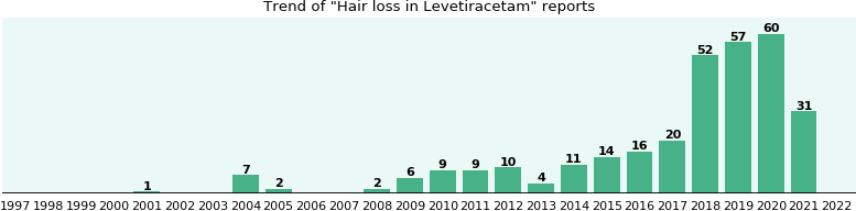 Could Levetiracetam cause Hair loss?