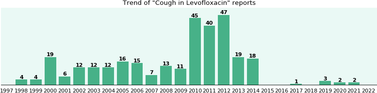 Could Levofloxacin cause Cough?