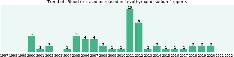 Could Levothyroxine sodium cause Blood uric acid increased?