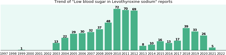 Could Levothyroxine sodium cause Low blood sugar?