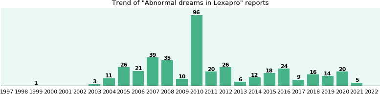 Could Lexapro cause Abnormal dreams?