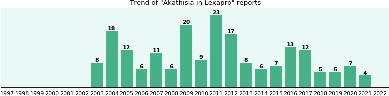 Could Lexapro cause Akathisia?