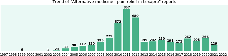 Could Lexapro cause Alternative medicine - pain relief?