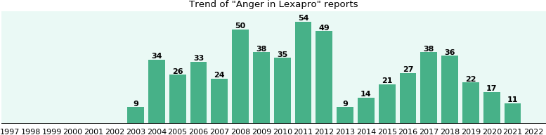 Could Lexapro cause Anger?