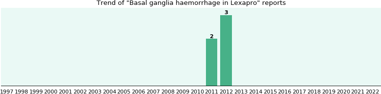 Could Lexapro cause Basal ganglia haemorrhage?