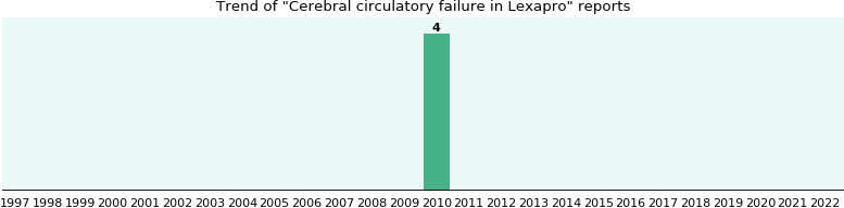 Could Lexapro cause Cerebral circulatory failure?