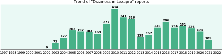 Could Lexapro cause Dizziness?