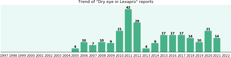 Could Lexapro cause Dry eye?