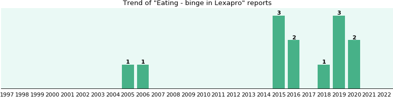 Could Lexapro cause Eating - binge?