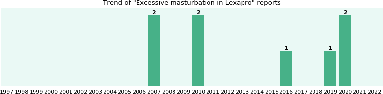 General anxiety disorder and excessive masturbation