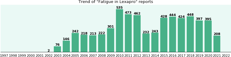 Could Lexapro cause Fatigue?