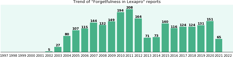 Could Lexapro cause Forgetfulness?