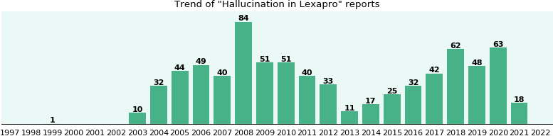 Could Lexapro cause Hallucination?
