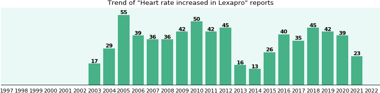 Could Lexapro cause Heart rate increased?