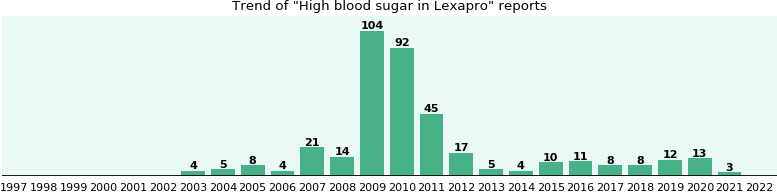 Could Lexapro cause High blood sugar?