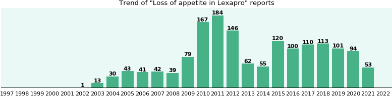 Could Lexapro cause Loss of appetite?