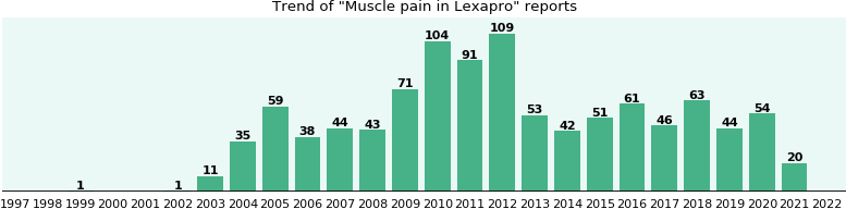 Could Lexapro cause Muscle pain?