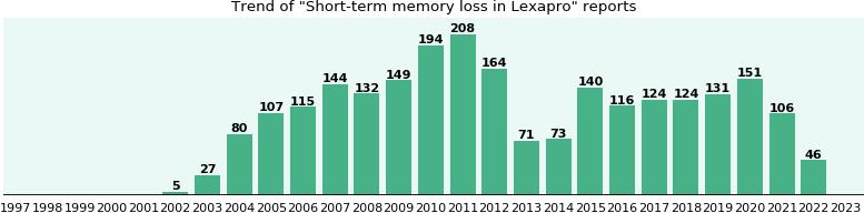 lexapro memory impairment
