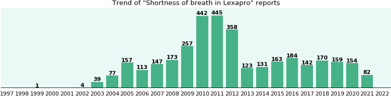 Could Lexapro cause Shortness of breath?