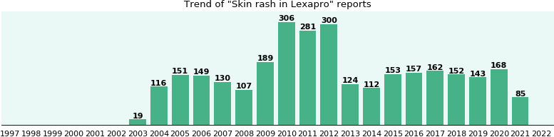Could Lexapro cause Skin rash?