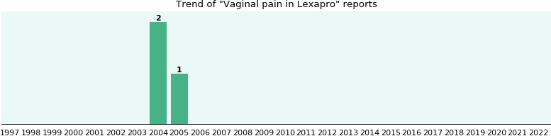 Difficulty can swallowing lexapro cause