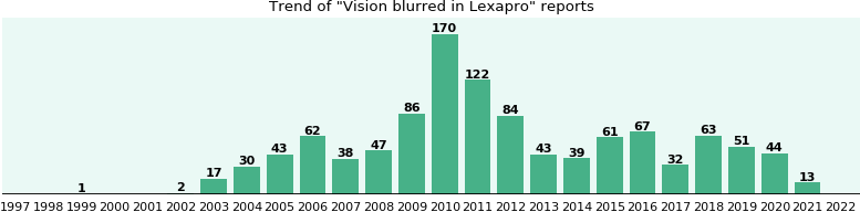 Could Lexapro cause Vision blurred?