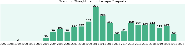 Lexapro And Weight Gain Research