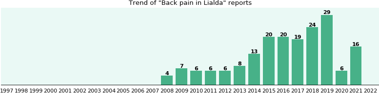 Could Lialda cause Back pain?