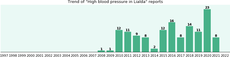 Could Lialda cause High blood pressure?
