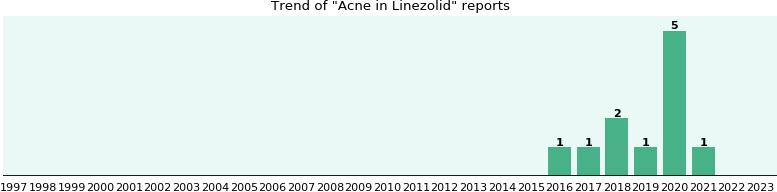 Linezolid