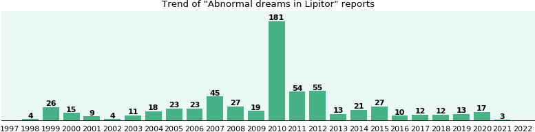 Could Lipitor cause Abnormal dreams?