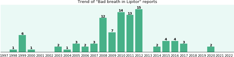 Could Lipitor cause Bad breath?