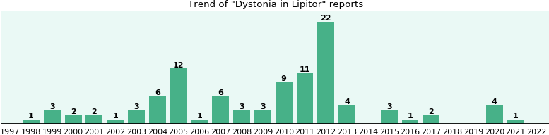 Could Lipitor cause Dystonia?