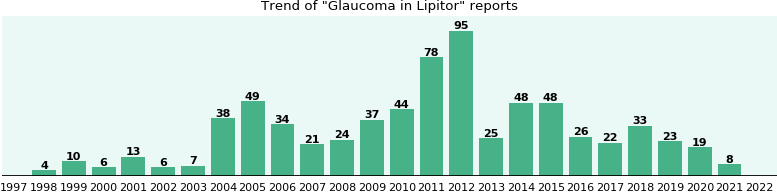 Could Lipitor cause Glaucoma?